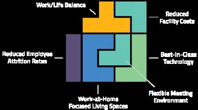 Newbridge Business Solutions NAW Tetris Burst@6x